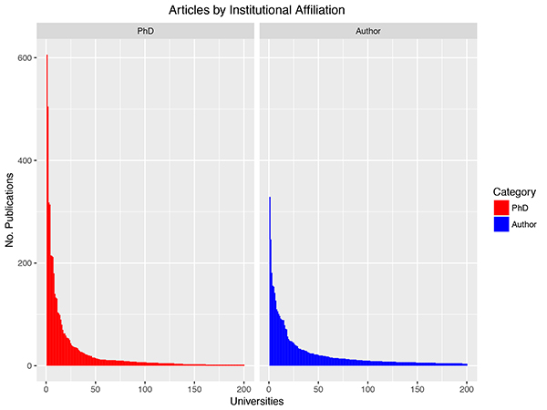 Figure 1. Number of articles published by authors who received their PhD from a given institution (left) or where those authors were employed at time of publication (right). The y-axis represents the number of articles published per institution. Only the top two hundred institutions are shown.