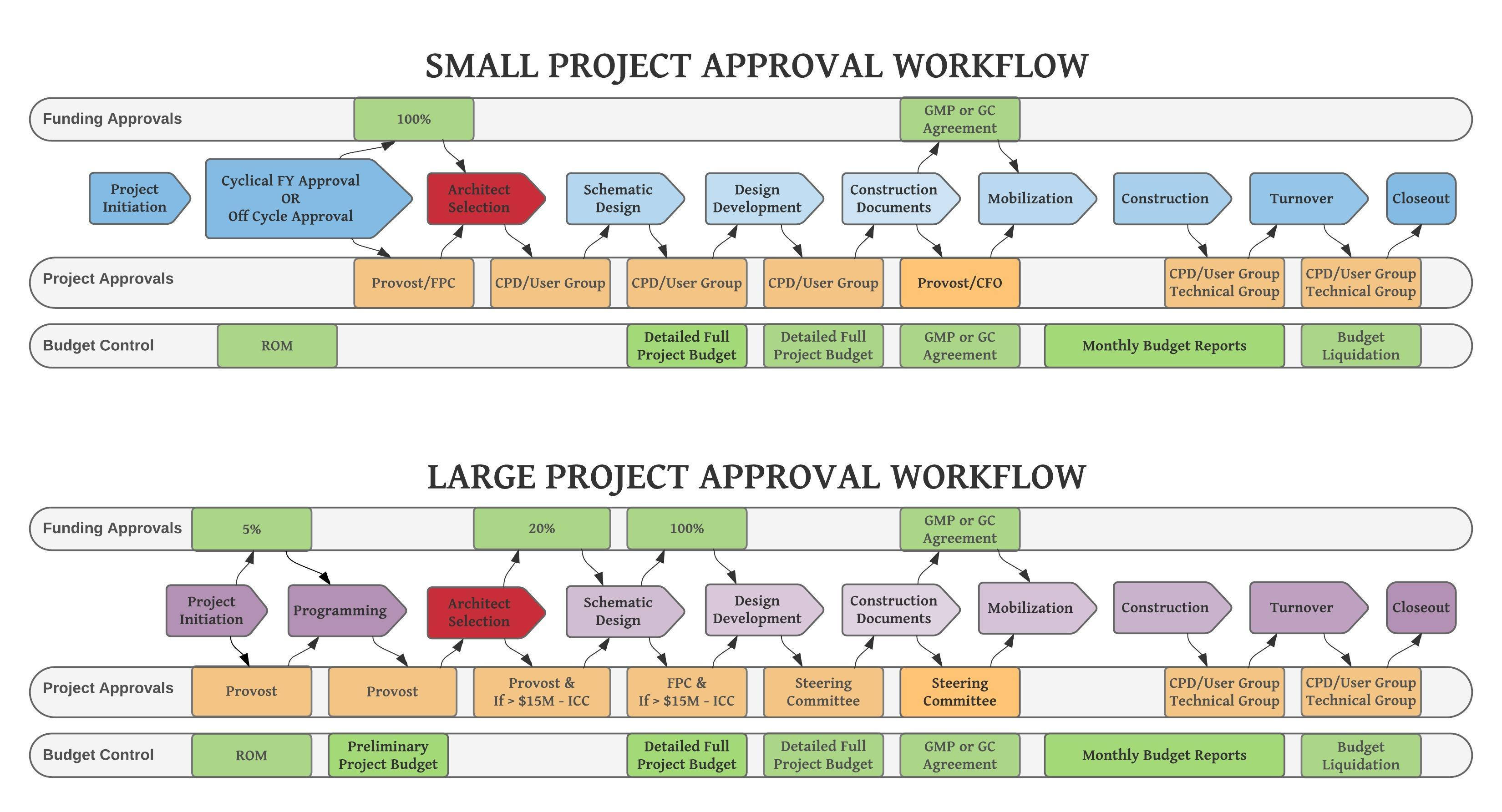 Architect Selection Approval Workflow