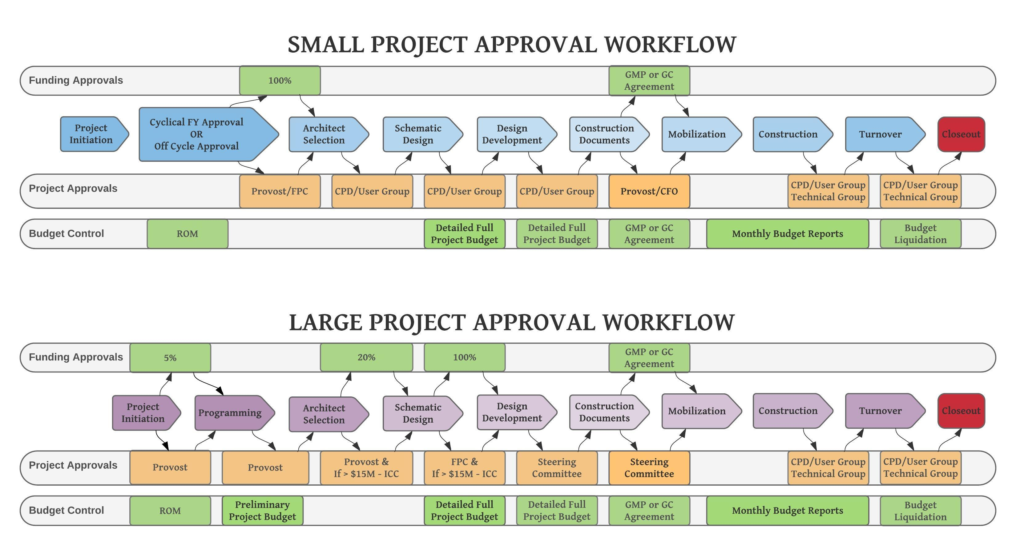 Closeout Approval Workflow