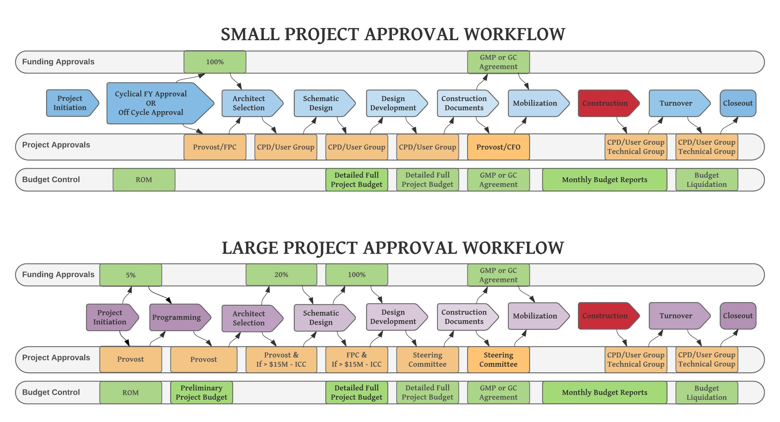 Construction Approval Workflow