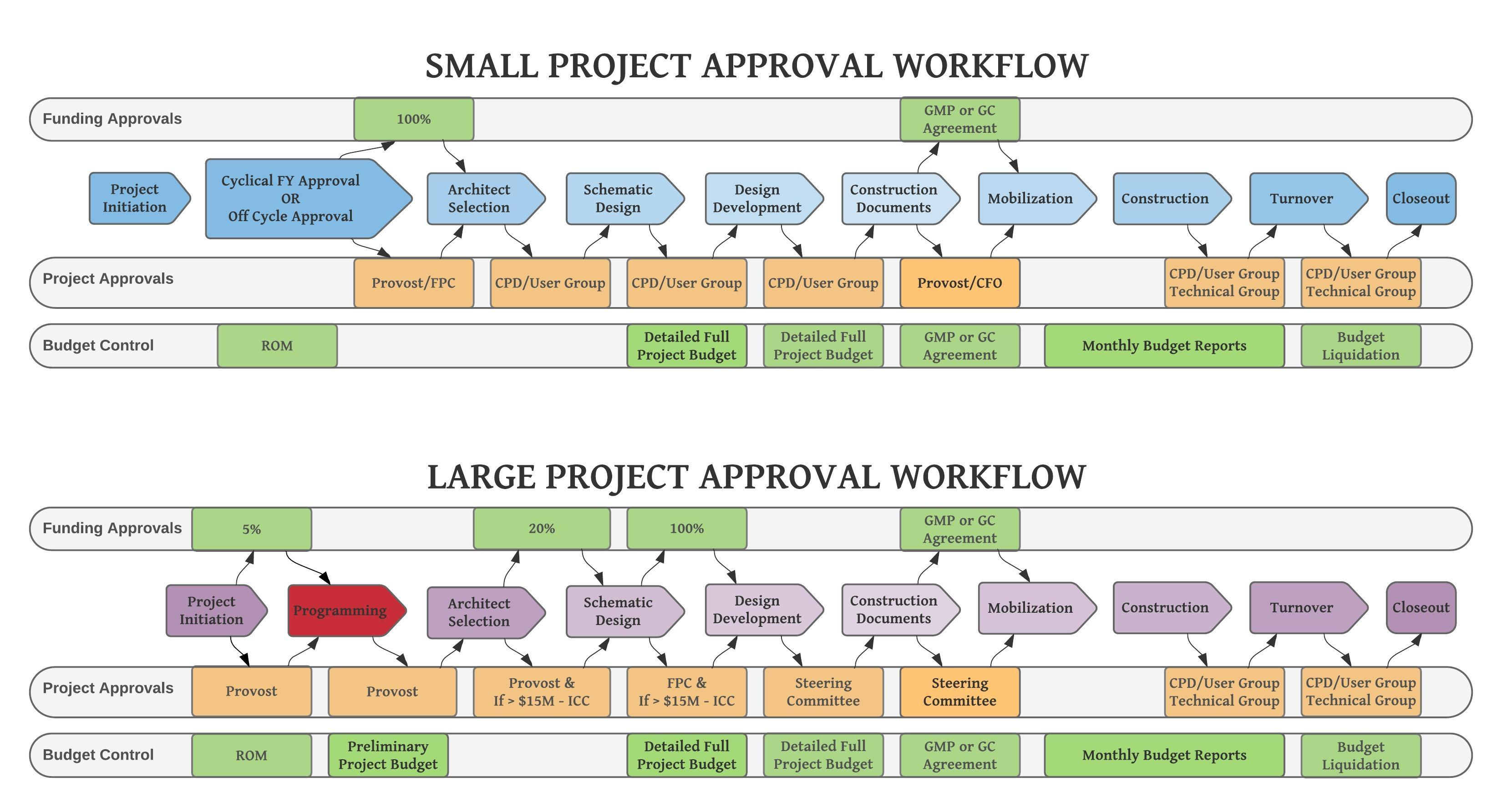 Programming Approval Workflow