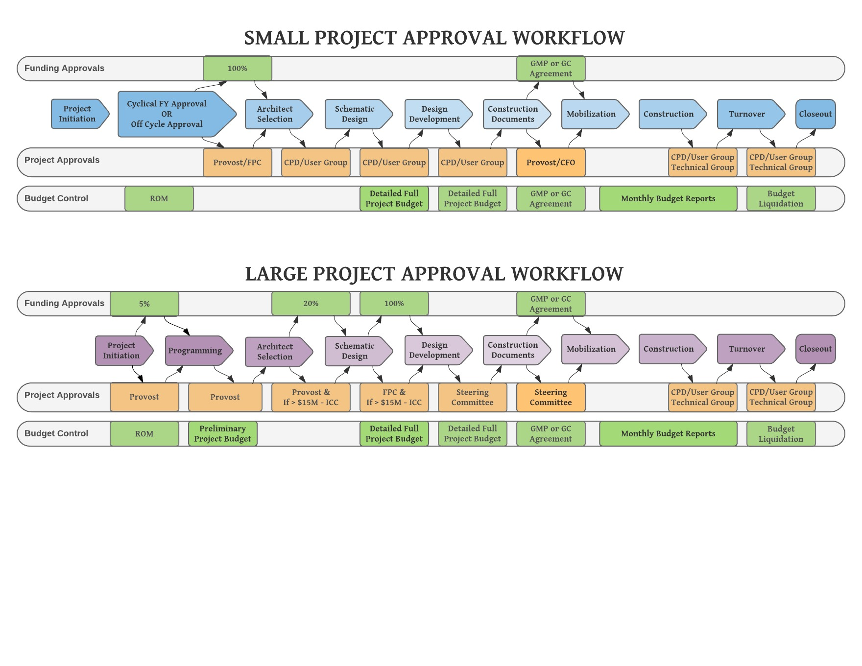 Process Phase Approval Workflow