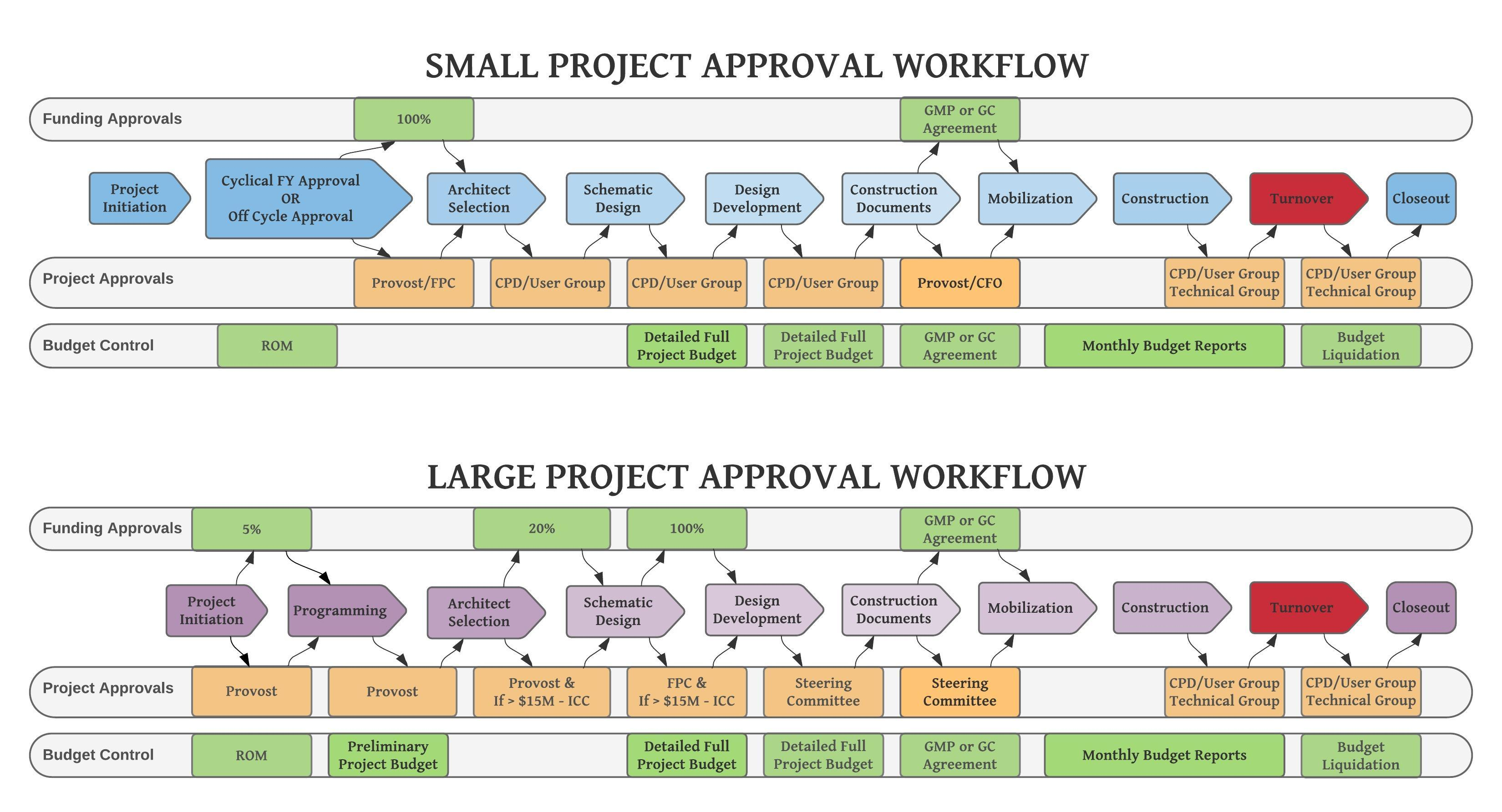 Turnover Approval Workflow