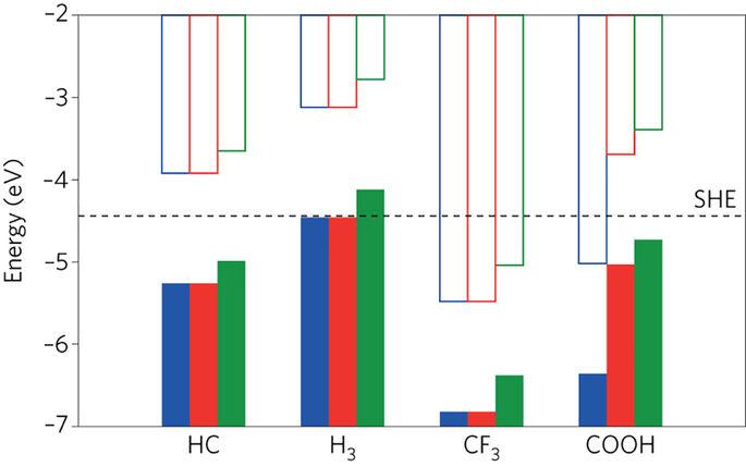 Modelling heterogeneous interfaces for solar water splitting