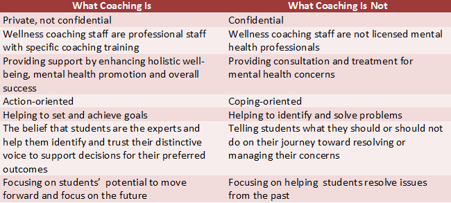 What Is Wellness Coaching chart