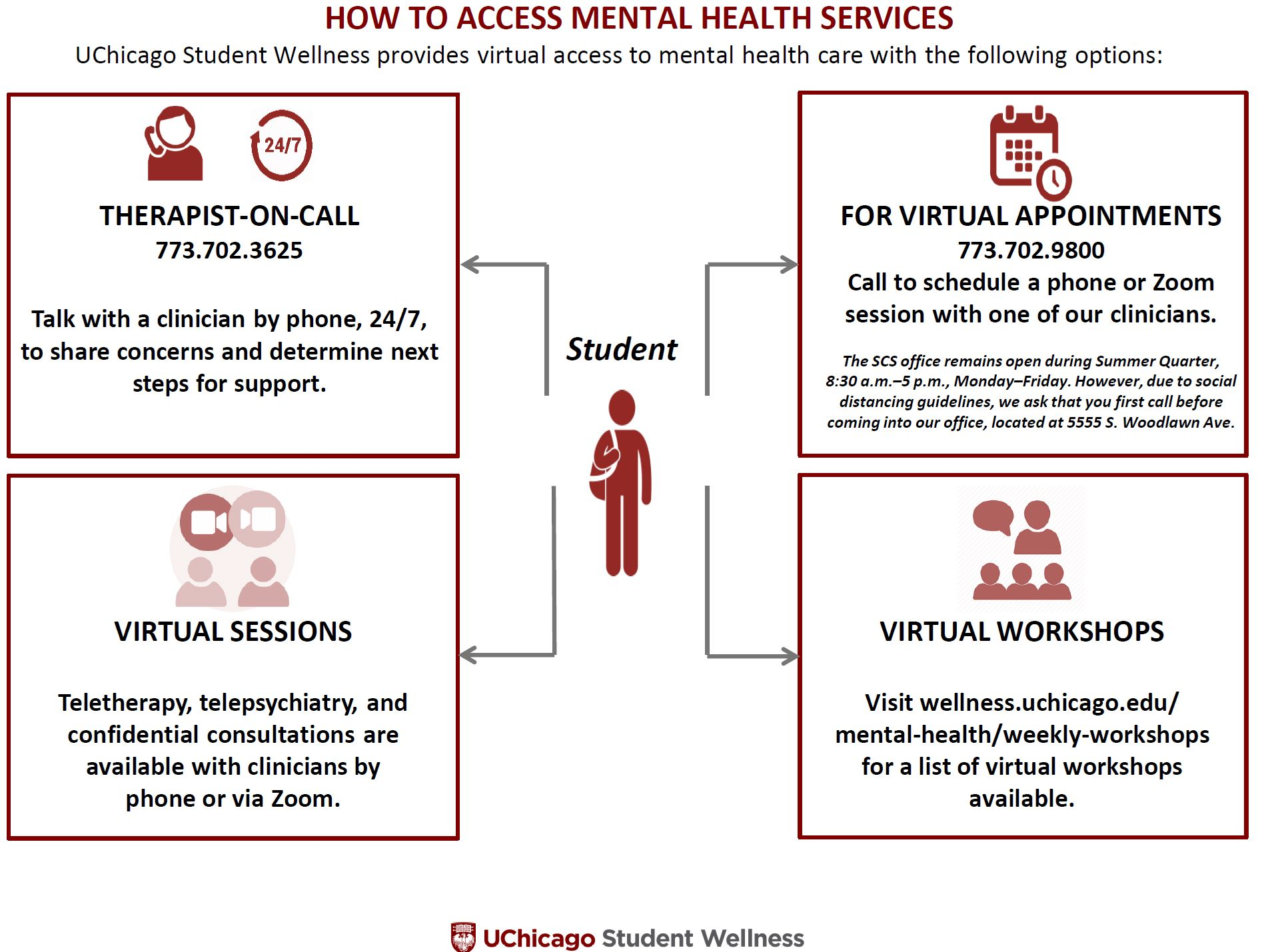 Mental Health | UChicago Student Wellness | The University ...