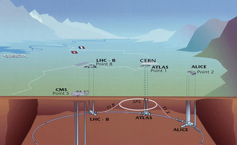 This diagram shows the locations of the four main experiments (ALICE, ATLAS, CMS and LHCb) that take place at the LHC.