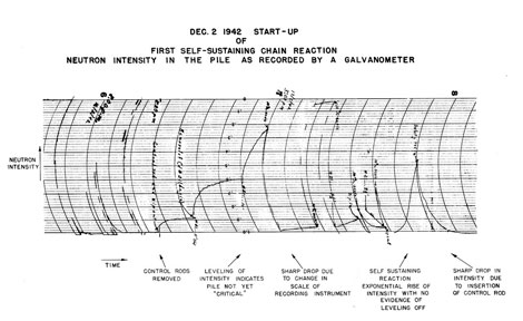 Neutron intensity in the world's first reactor as recorded by a galvanometer