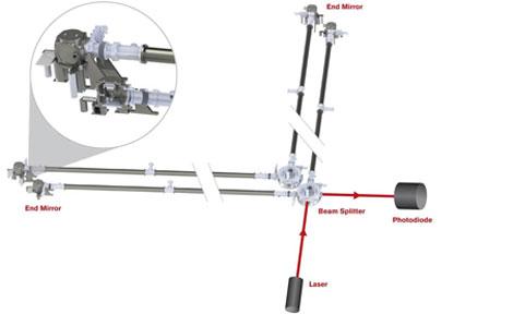 Holometer design