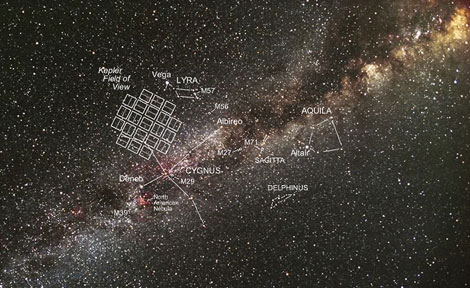 Kepler spacecraft field view